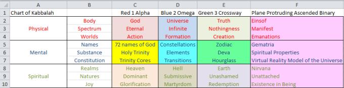 Chart of Kabbalah