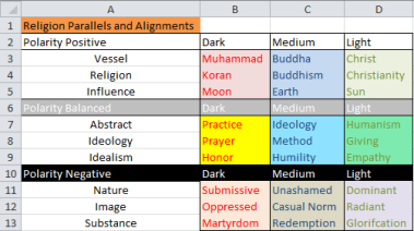 Religion Polarity Attire Complex