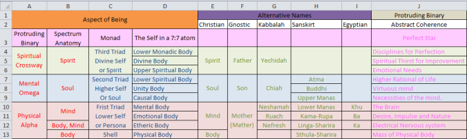 Aspect of being Chart 2 Esoterics