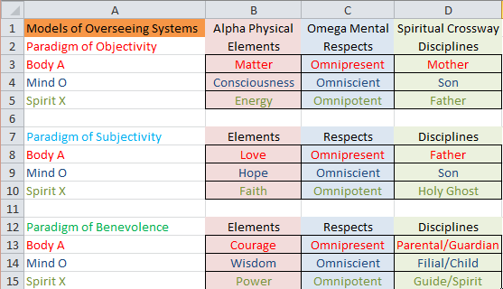 Models of Overlooking Systems
