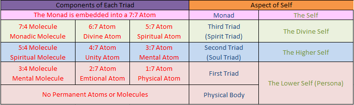 Molecular and Aspect of Self