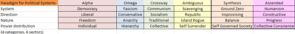 Political Systems with scavenging