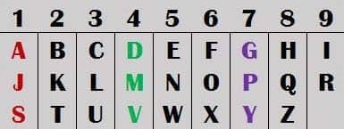 Fibonacci and Numerology in Kabbalah