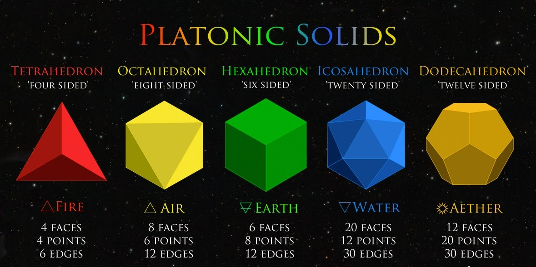 Platonic-Solid-Chart-Top