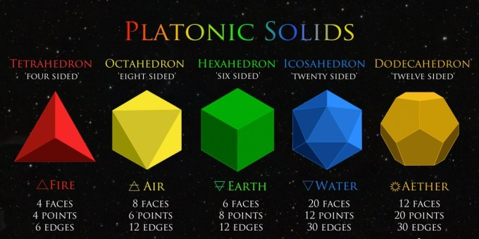 Platonic-Solid-Chart-Top
